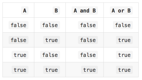 and/or truth table 1