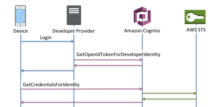 Custom authentication with Amazon Cognito and Firebase