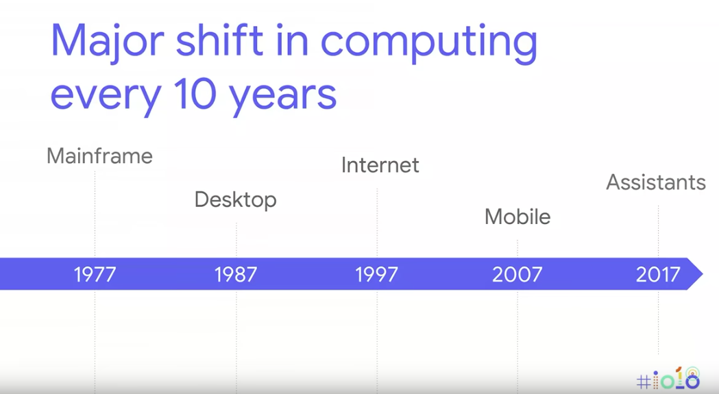 shift_in_computing